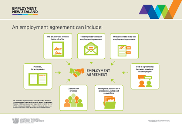 Things an agreement must contain » Employment New Zealand