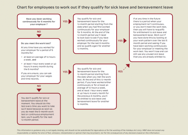 Sick leave entitlements employment new zealand image of pdf how to check if employees qualify for sick and bereavement leave spiritdancerdesigns Images