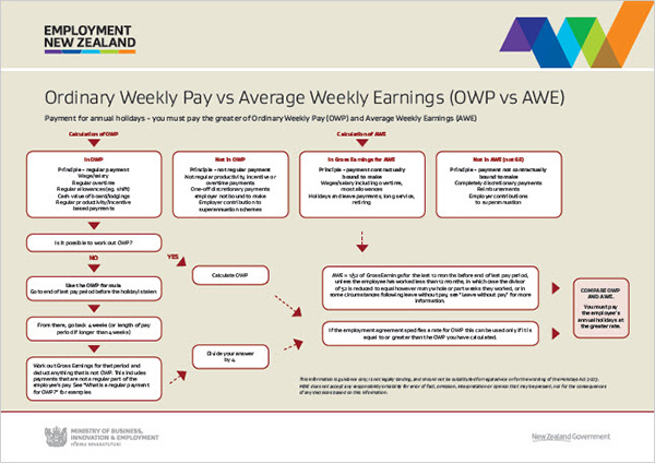 Calculating annual holiday payment rates » Employment New