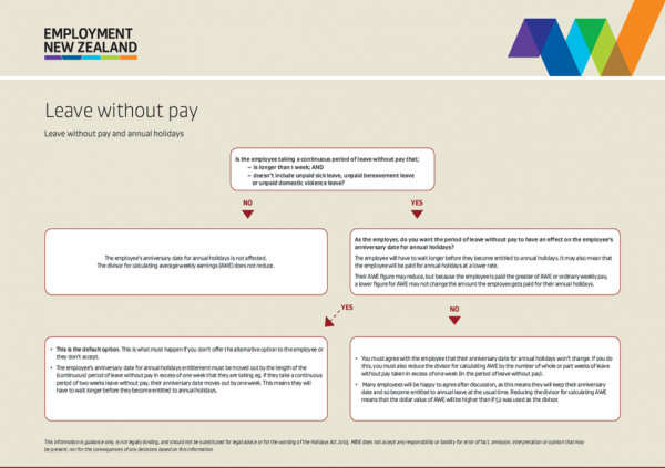 Leave without pay » Employment New Zealand