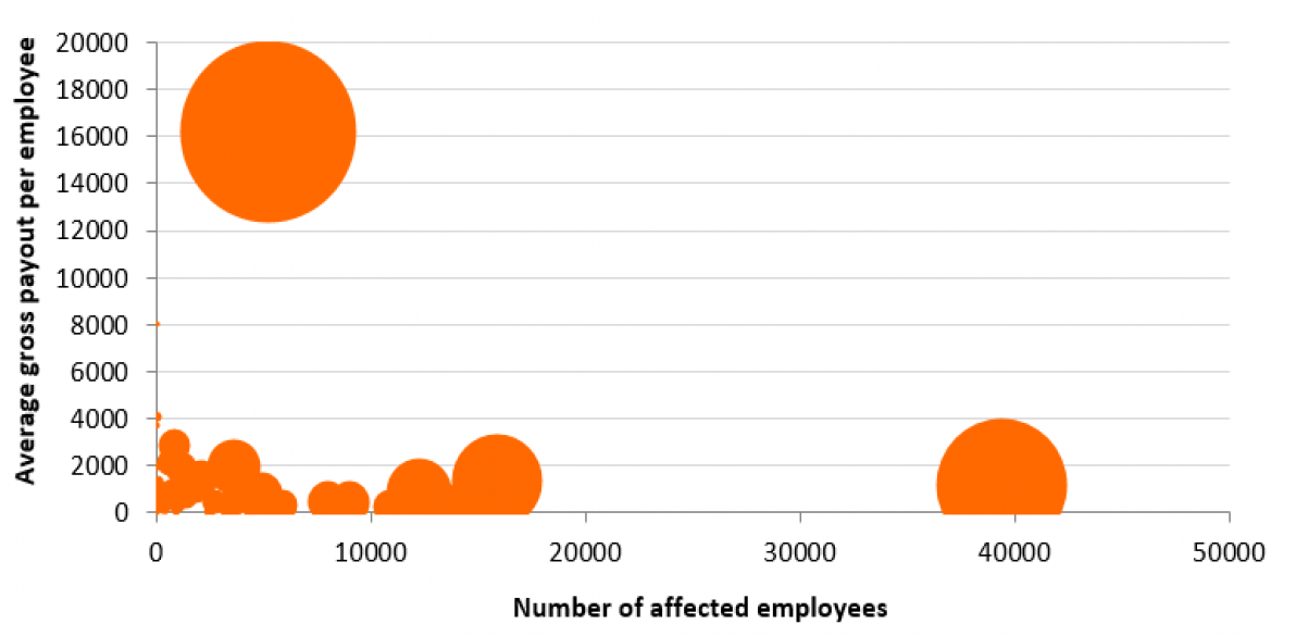 Graph of the gross payout by number of affected employees
